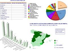 Observatorio de Salud Mental de la AEN 2010
